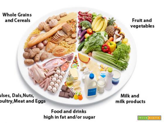 Benessere E Salute Alimentazione E Consigli Utili Ricetta Trovaricetta Com