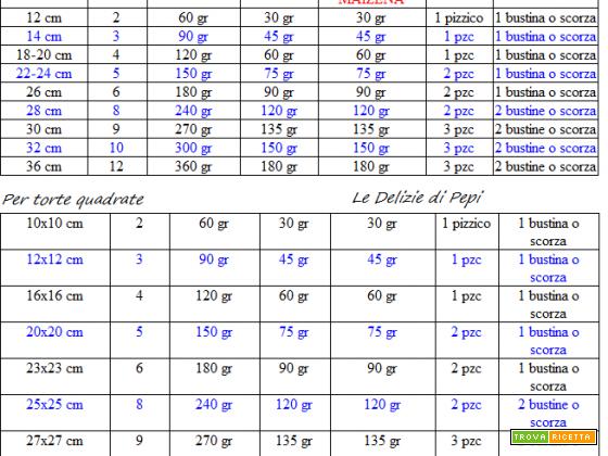 Tabella indicativa con rapporto tra dosi per pan di spagna e misura teglia